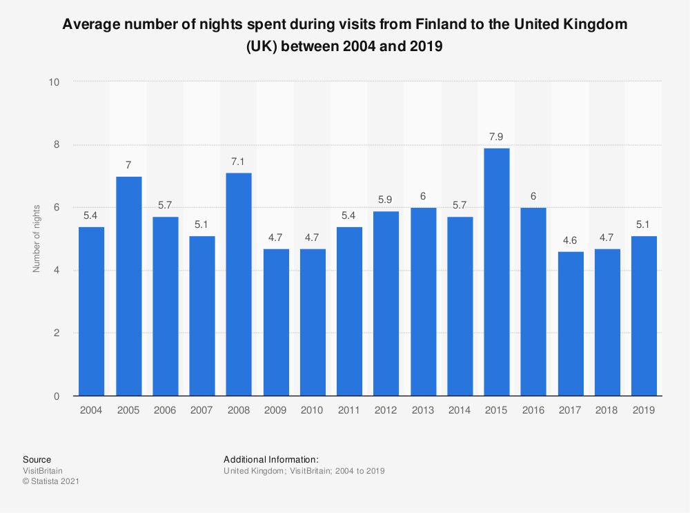 Statistic: Average number of nights spent during visits from Finland to the United Kingdom (UK) between 2004 and 2018 | Statista