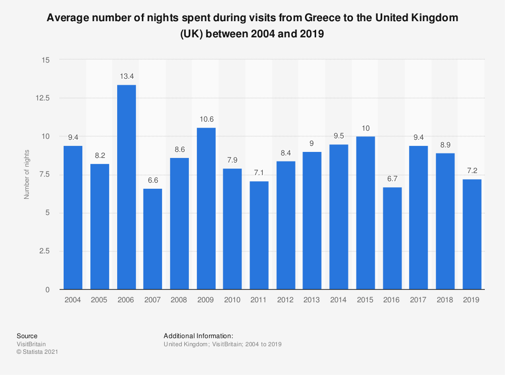 Statistic: Average number of nights spent during visits from Greece to the United Kingdom (UK) between 2004 and 2018 | Statista
