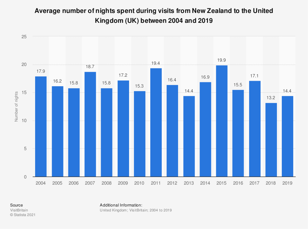Statistic: Average number of nights spent during visits from New Zealand to the United Kingdom (UK) between 2004 and 2019 | Statista