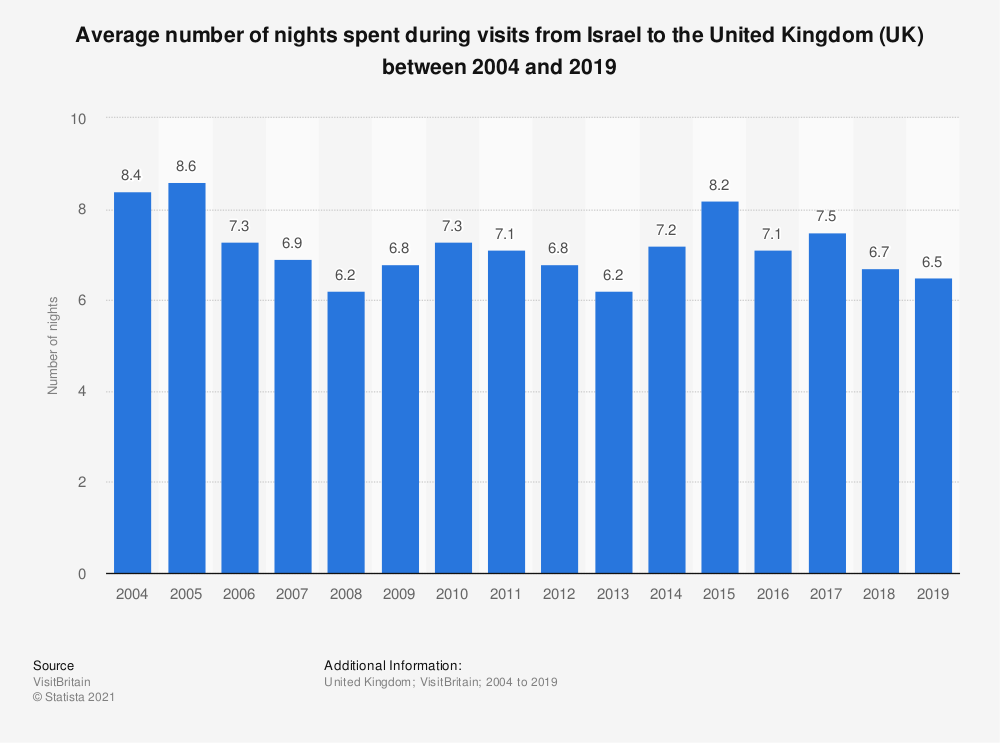 Statistic: Average number of nights spent during visits from Israel to the United Kingdom (UK) between 2004 and 2019   Statista