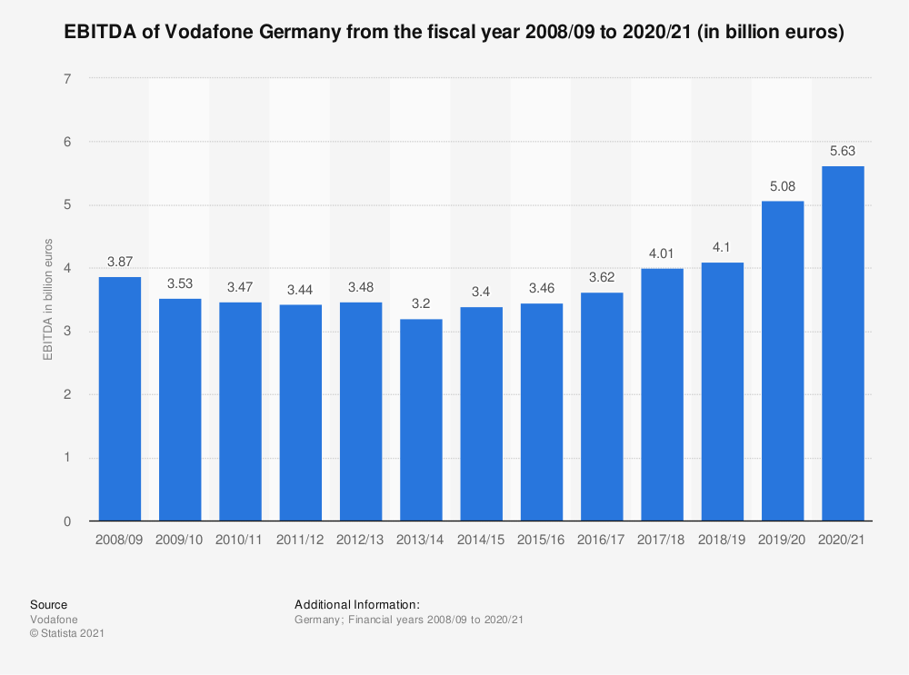 Statistic: EBITDA of Vodafone Germany from the fiscal year 2008/09 to 2018/19 (in billion euros) | Statista