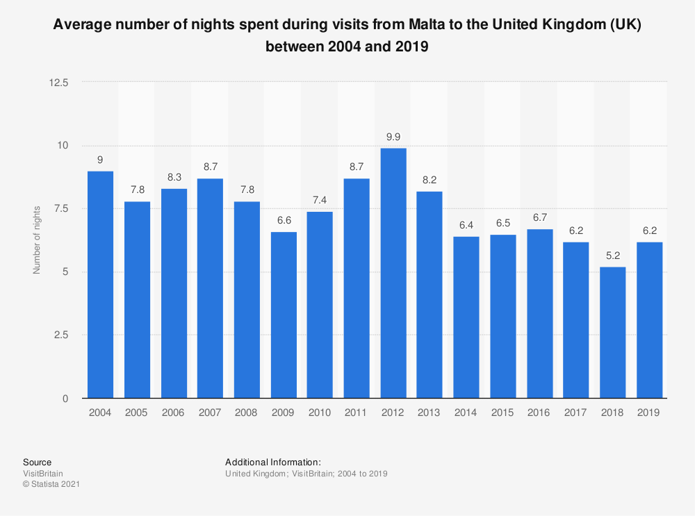 Statistic: Average number of nights spent during visits from Malta to the United Kingdom (UK) between 2004 and 2018 | Statista