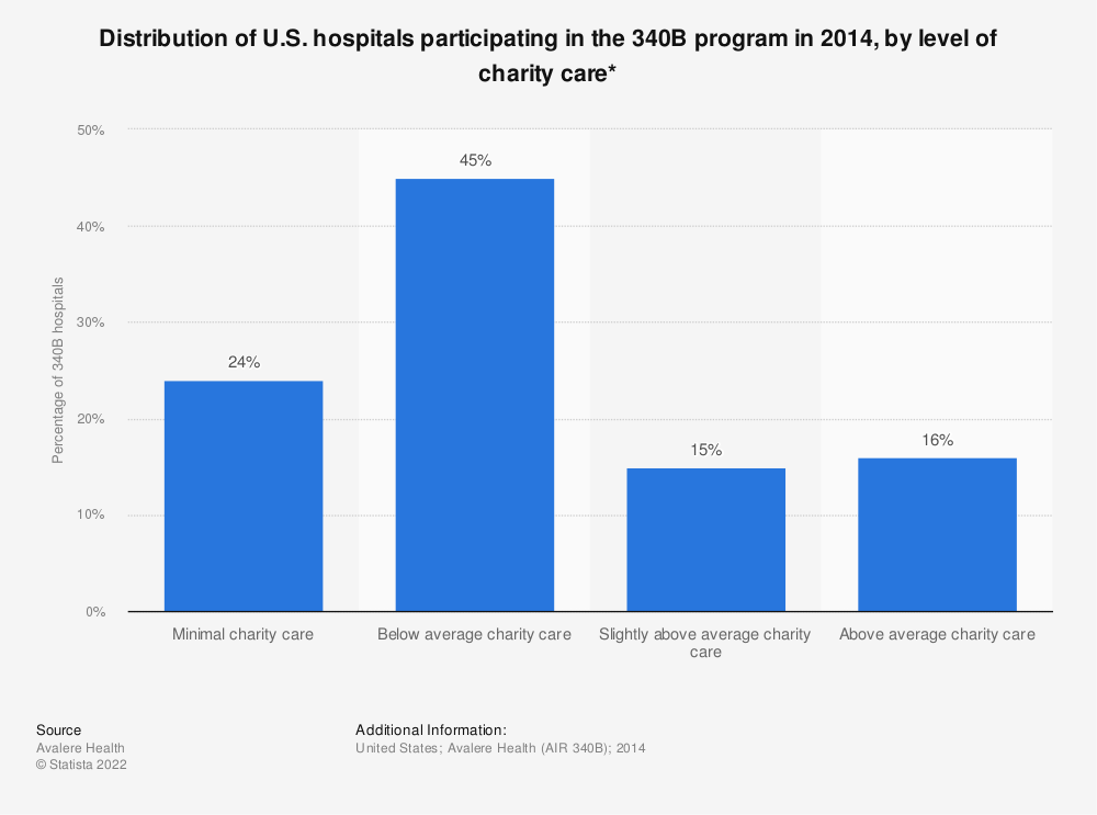 Statistic: Distribution of U.S. hospitals participating in the 340B program in 2014, by level of charity care* | Statista