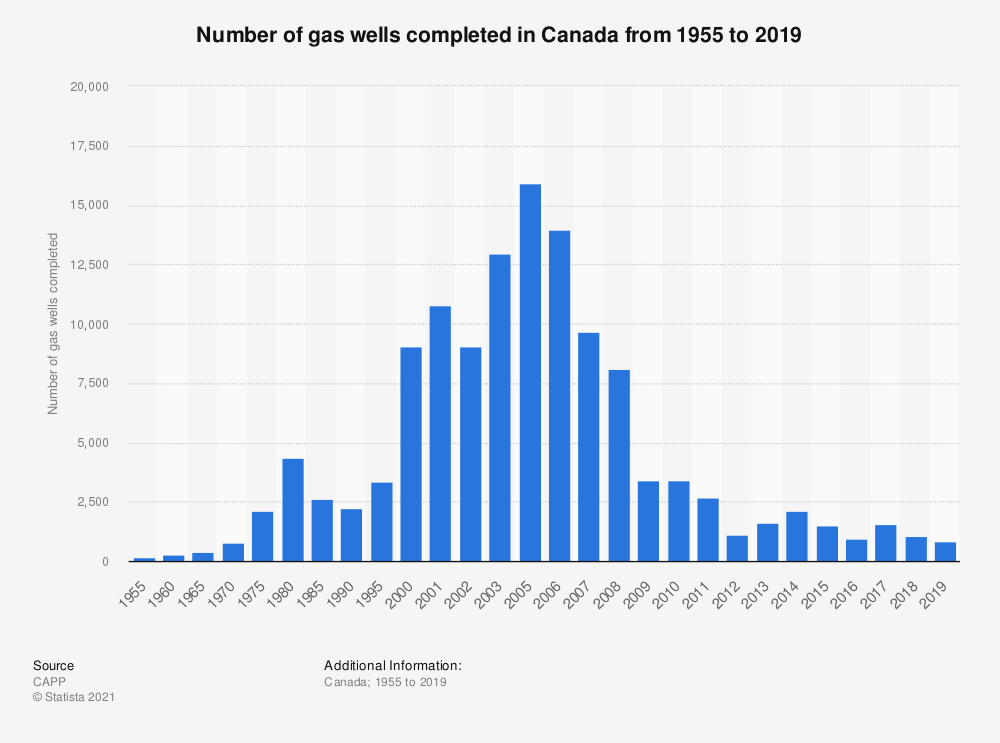 Statistic: Number of gas wells completed in Canada from 1955 to 2019 | Statista