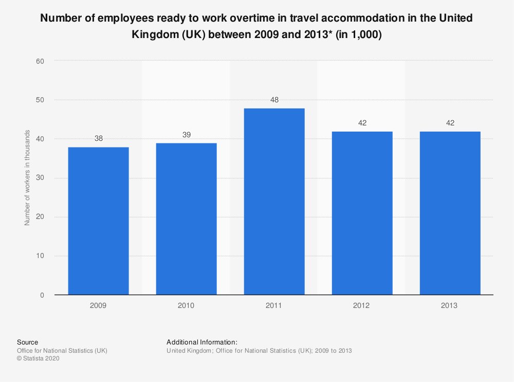 Statistic: Number of employees ready to work overtime in travel accommodation in the United Kingdom (UK) between 2009 and 2013* (in 1,000) | Statista