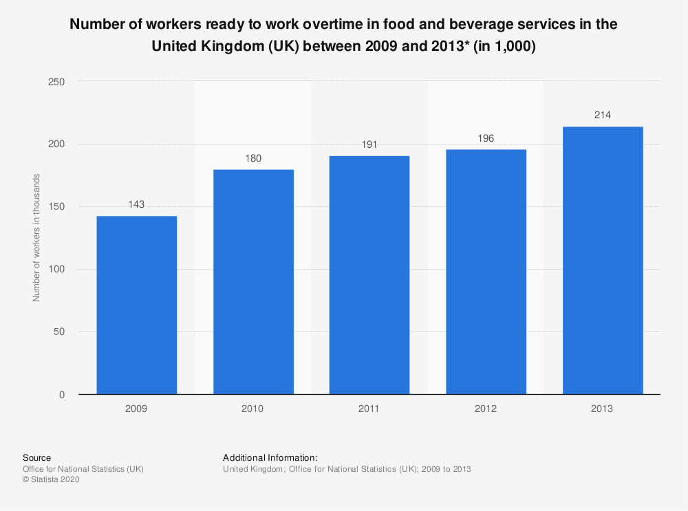 Statistic: Number of workers ready to work overtime in food and beverage services in the United Kingdom (UK) between 2009 and 2013* (in 1,000) | Statista