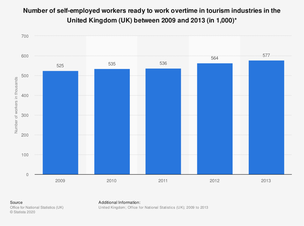 Statistic: Number of self-employed workers ready to work overtime in tourism industries in the United Kingdom (UK) between 2009 and 2013 (in 1,000)* | Statista