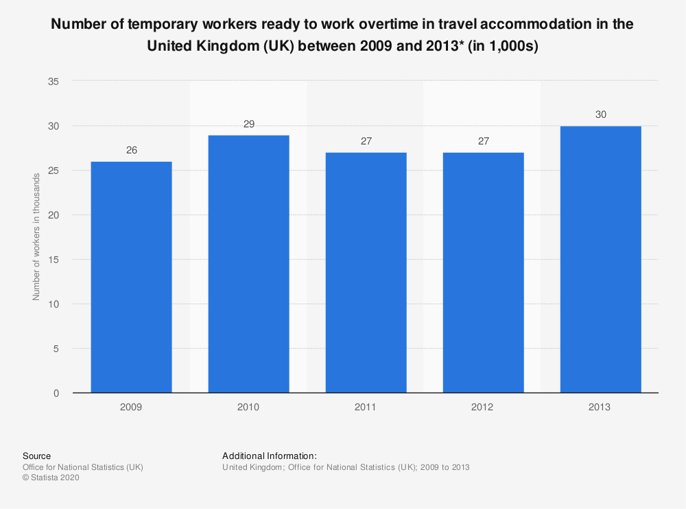 Statistic: Number of temporary workers ready to work overtime in travel accommodation in the United Kingdom (UK) between 2009 and 2013* (in 1,000s) | Statista