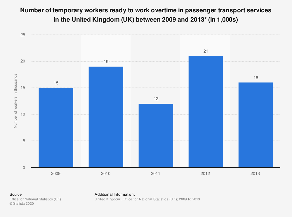 Statistic: Number of temporary workers ready to work overtime in passenger transport services in the United Kingdom (UK) between 2009 and 2013* (in 1,000s) | Statista