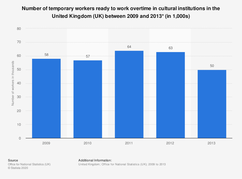 Statistic: Number of temporary workers ready to work overtime in cultural institutions in the United Kingdom (UK) between 2009 and 2013* (in 1,000s) | Statista