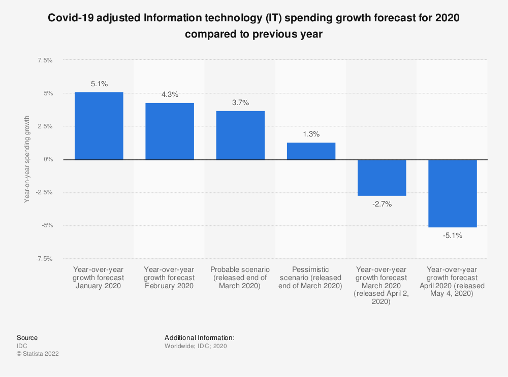 Statistic: Covid-19 adjusted Information technology (IT) spending growth forecast for 2020 compared to previous year | Statista