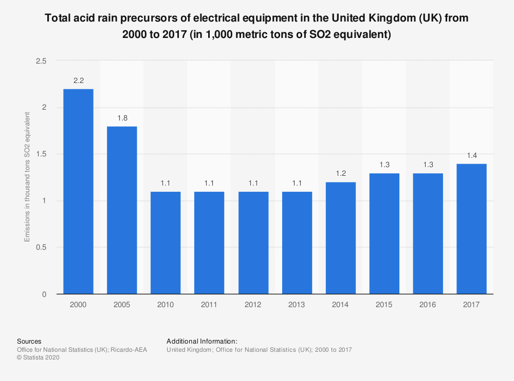 Statistic: Total acid rain precursors of electrical equipment in the United Kingdom (UK) from 2000 to 2017 (in 1,000 metric tons of SO2 equivalent) | Statista