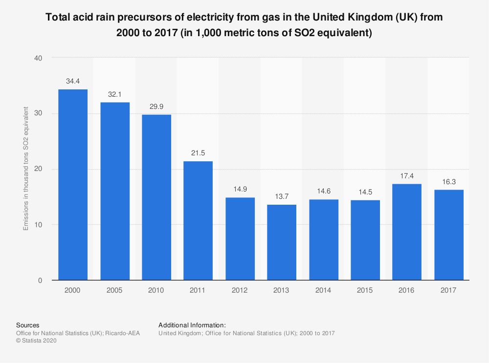 Statistic: Total acid rain precursors of electricity from gas in the United Kingdom (UK) from 2000 to 2017 (in 1,000 metric tons of SO2 equivalent) | Statista