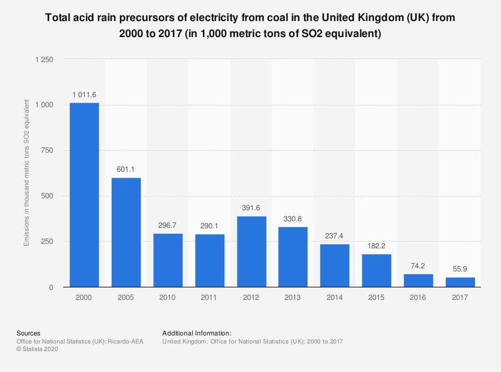 Statistic: Total acid rain precursors of electricity from coal in the United Kingdom (UK) from 2000 to 2017 (in 1,000 metric tons of SO2 equivalent) | Statista