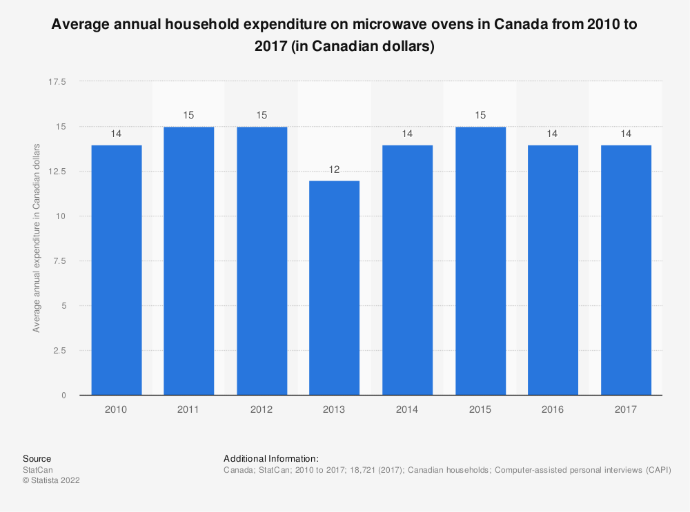 Statistic: Average annual household expenditure on microwave ovens in Canada from 2010 to 2017 (in Canadian dollars) | Statista