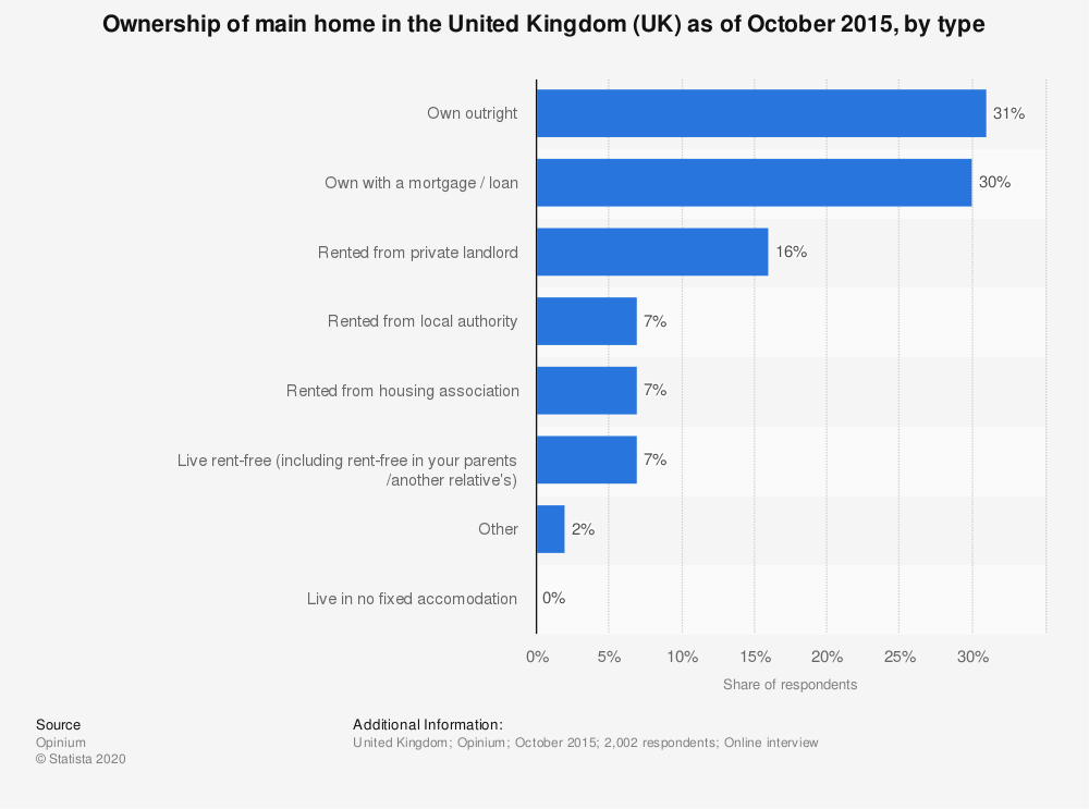 Statistic: Ownership of main home in the United Kingdom (UK) as of October 2015, by type | Statista