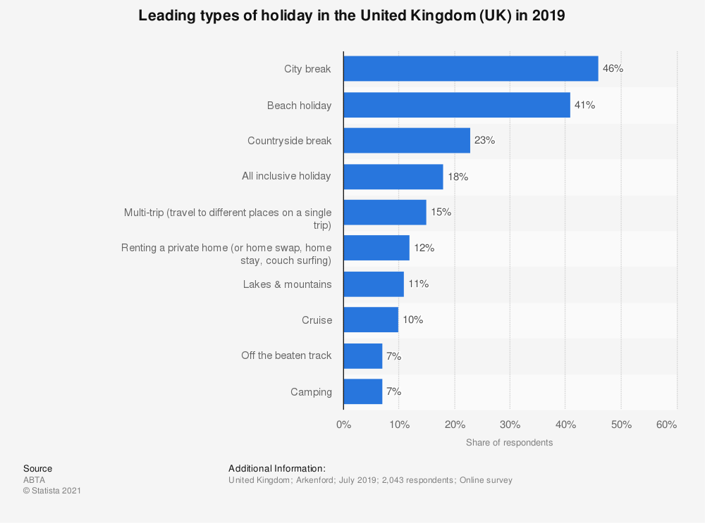 Statistic: Leading types of holiday in the United Kingdom (UK) in 2019 | Statista