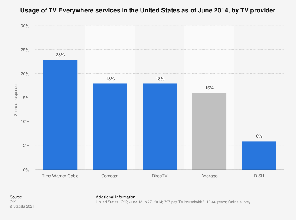 Statistic: Usage of TV Everywhere services in the United States as of June 2014, by TV provider | Statista