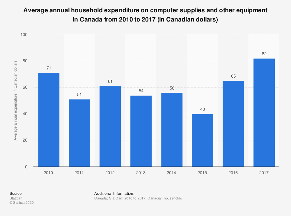 Statistic: Average annual household expenditure on computer supplies and other equipment in Canada from 2010 to 2017 (in Canadian dollars)   Statista