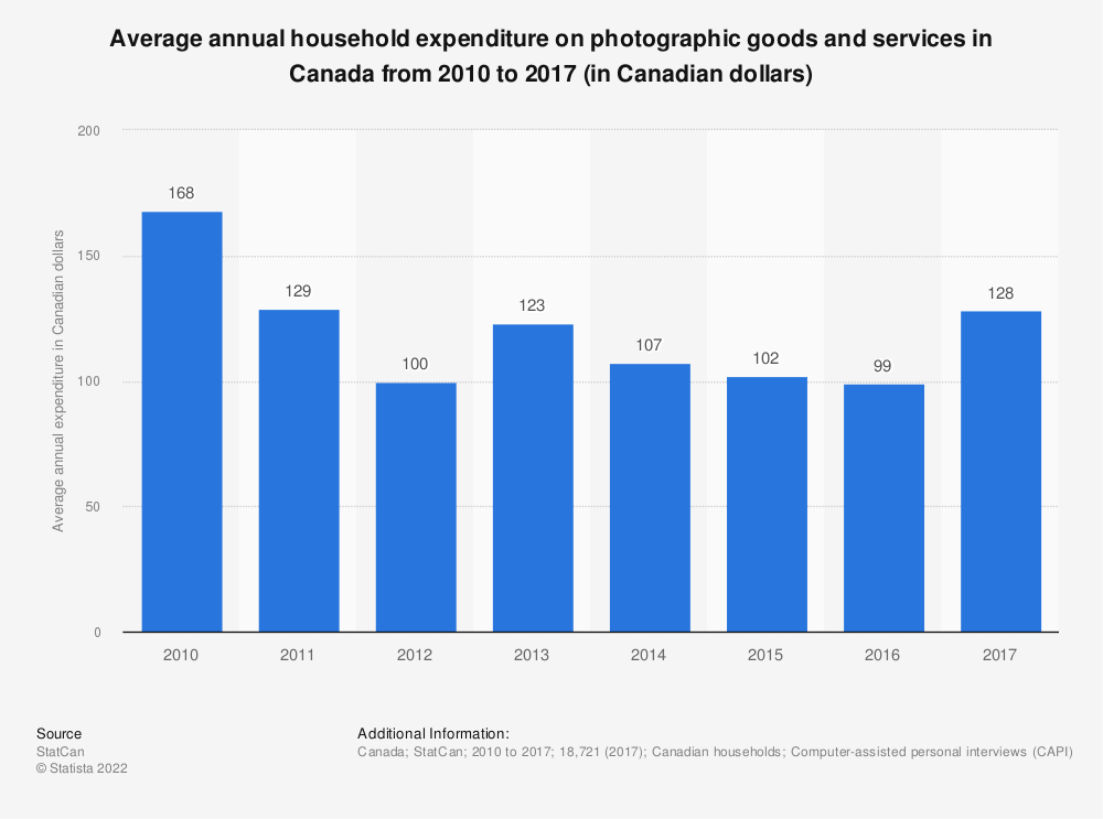 Statistic: Average annual household expenditure on photographic goods and services in Canada from 2010 to 2017 (in Canadian dollars)   Statista