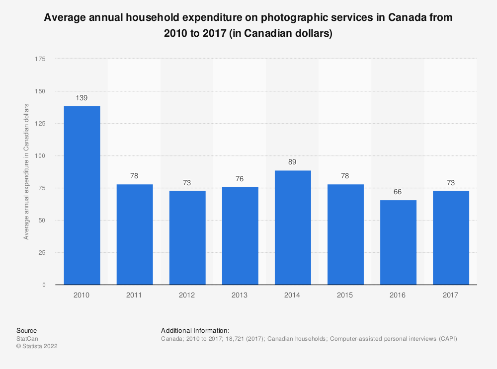 Statistic: Average annual household expenditure on photographic services in Canada from 2010 to 2017 (in Canadian dollars)   Statista