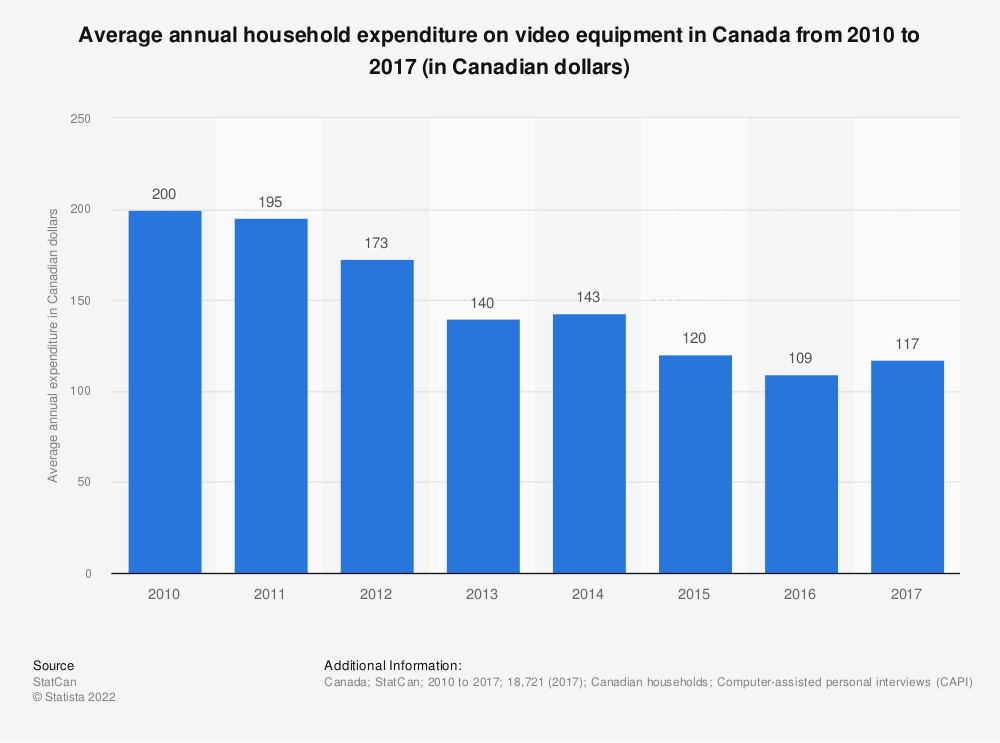 Statistic: Average annual household expenditure on video equipment in Canada from 2010 to 2017 (in Canadian dollars) | Statista
