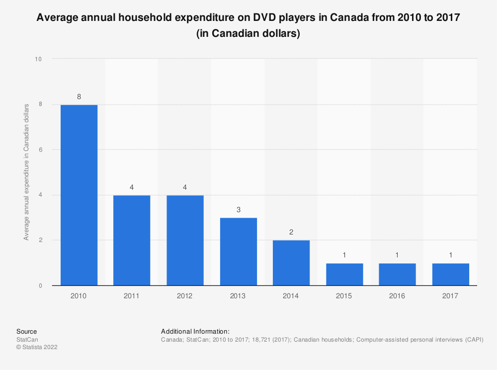 Statistic: Average annual household expenditure on DVD players in Canada from 2010 to 2017 (in Canadian dollars)   Statista