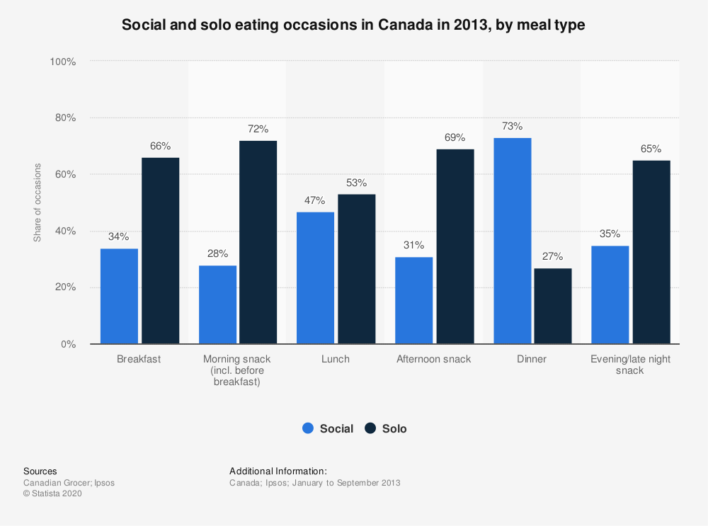 Statistic: Social and solo eating occasions in Canada in 2013, by meal type | Statista