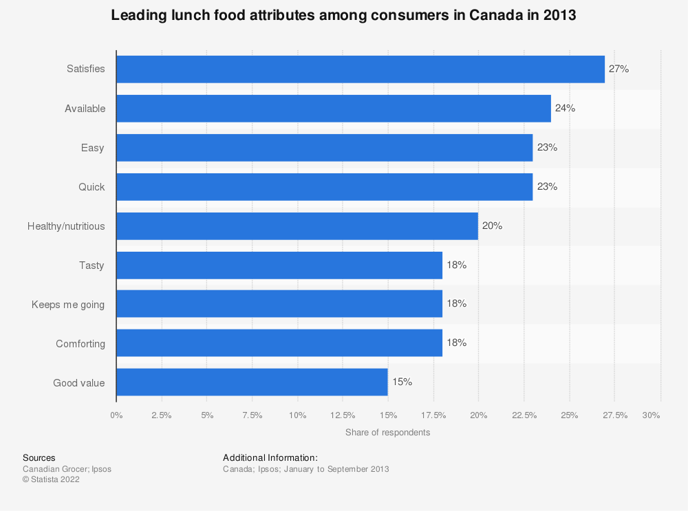 Statistic: Leading lunch food attributes among consumers in Canada in 2013 | Statista