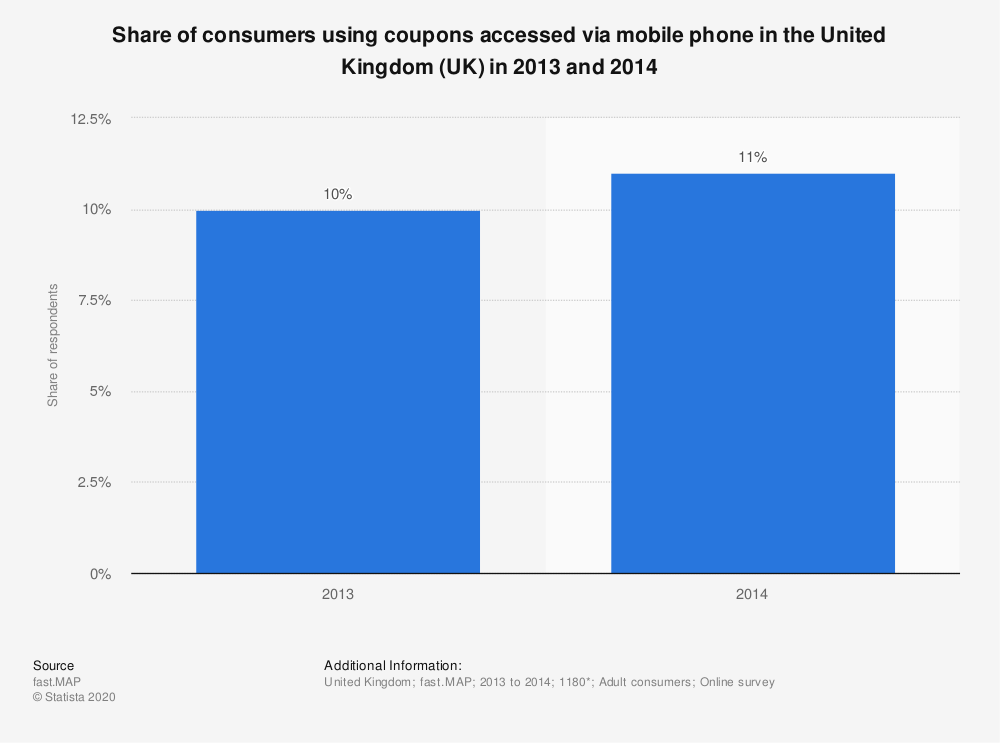 Statistic: Share of consumers using coupons accessed via mobile phone in the United Kingdom (UK) in 2013 and 2014 | Statista