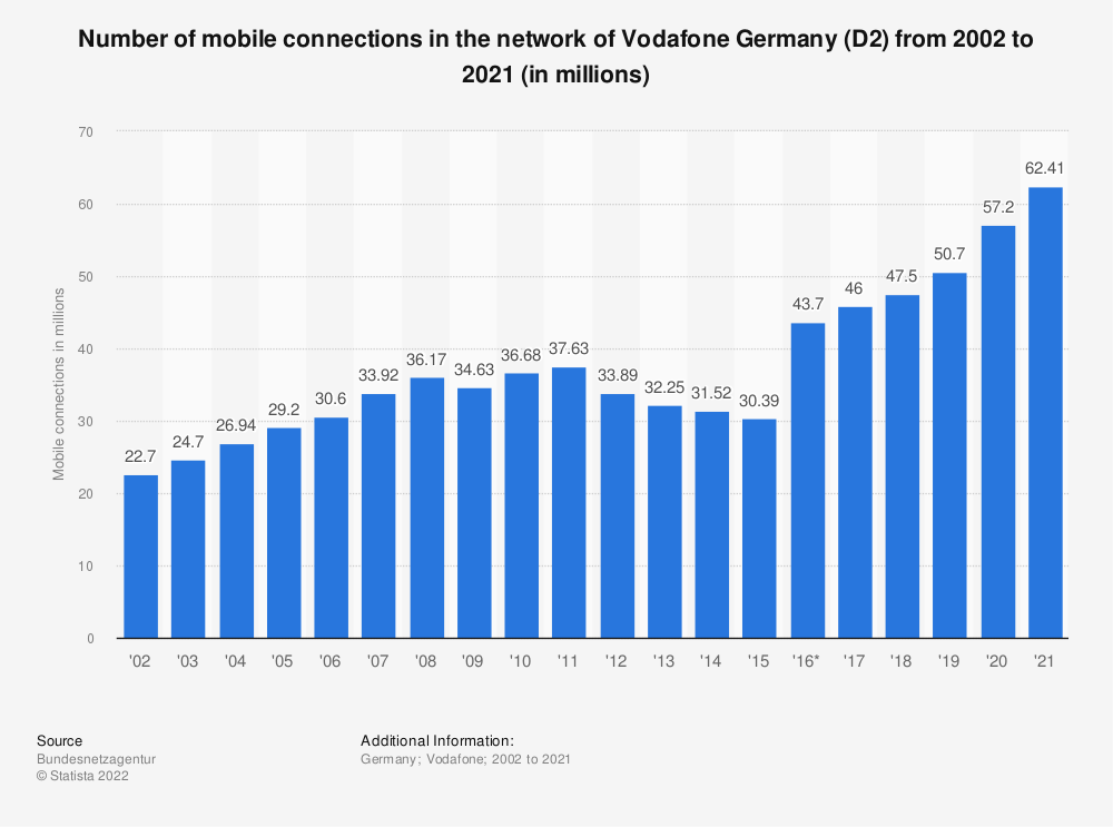 Statistic: Number of mobile connections in the network of Vodafone Germany (D2) from 2002 to 2018 (in millions) | Statista