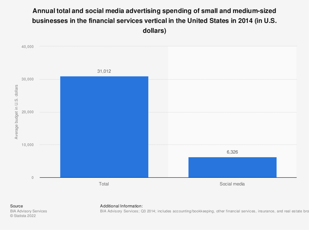 Statistic: Annual total and social media advertising spending of small and medium-sized businesses in the financial services vertical in the United States in 2014 (in U.S. dollars) | Statista