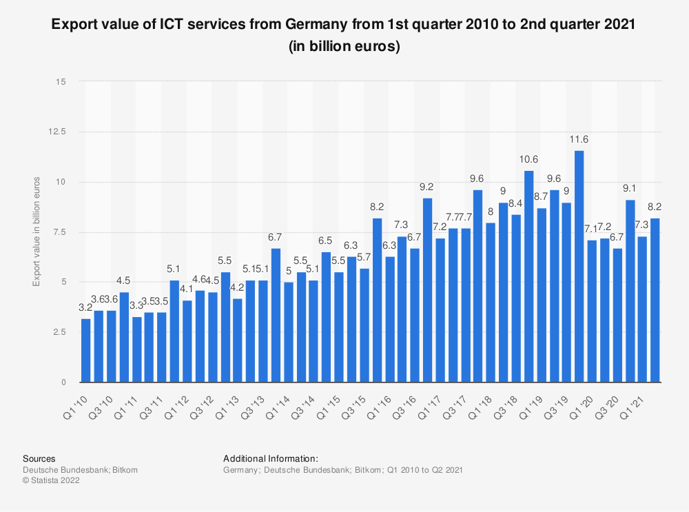 Statistic: Export value of ICT services from Germany from 1st quarter 2010 to 1st quarter 2019 (in billion euros) | Statista