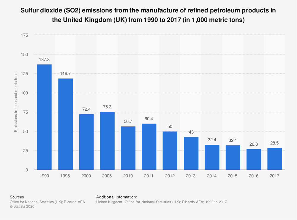 Statistic: Sulfur dioxide (SO2) emissions from the manufacture of refined petroleum products in the United Kingdom (UK) from 1990 to 2017 (in 1,000 metric tons) | Statista
