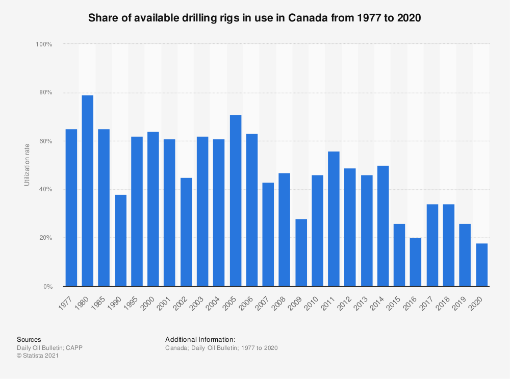 Statistic: Share of drilling rigs in use in Canada from 1977 to 2018* | Statista