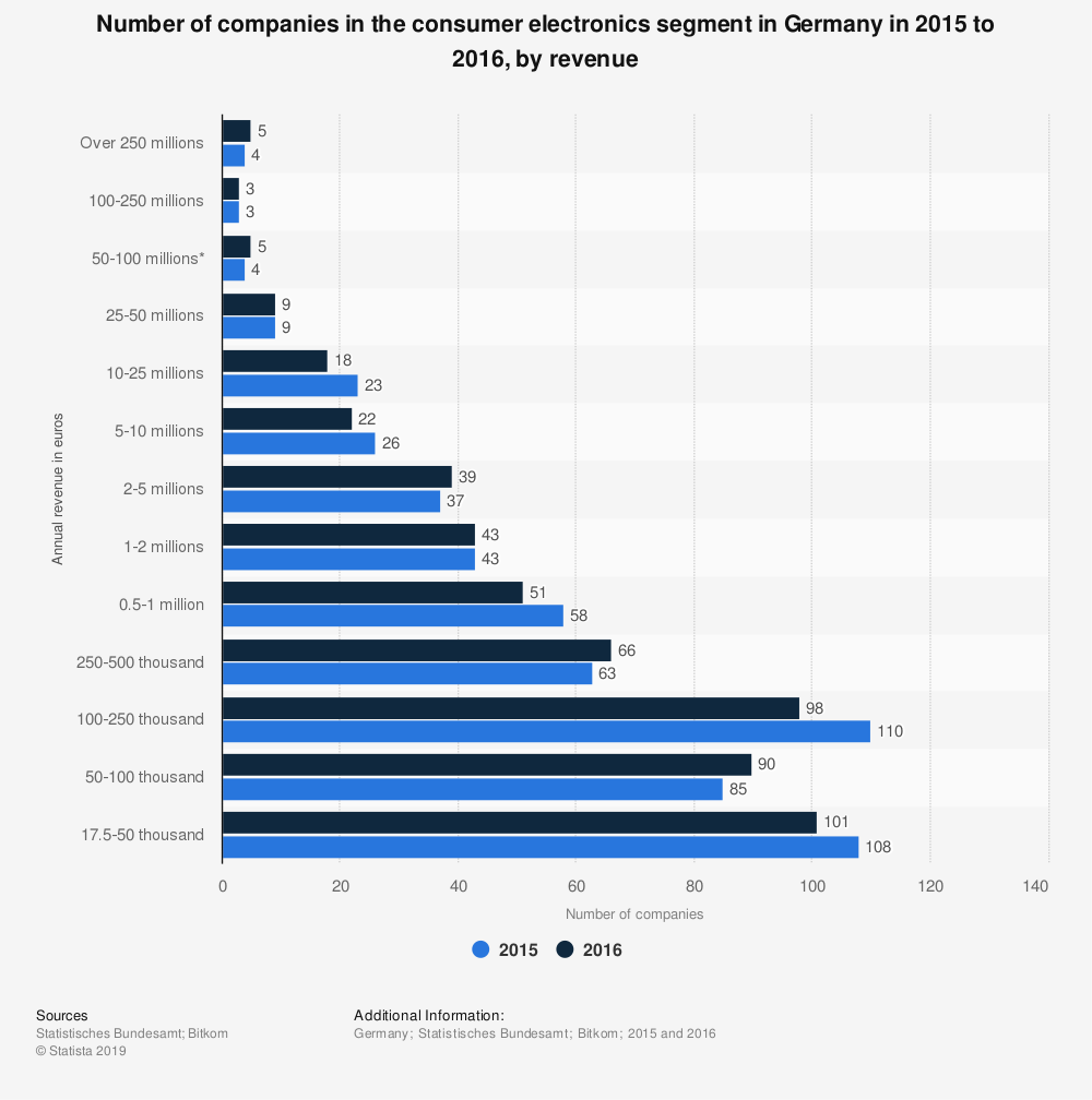 Statistic: Number of companies in the consumer electronics segment in Germany in 2015 to 2016, by revenue | Statista