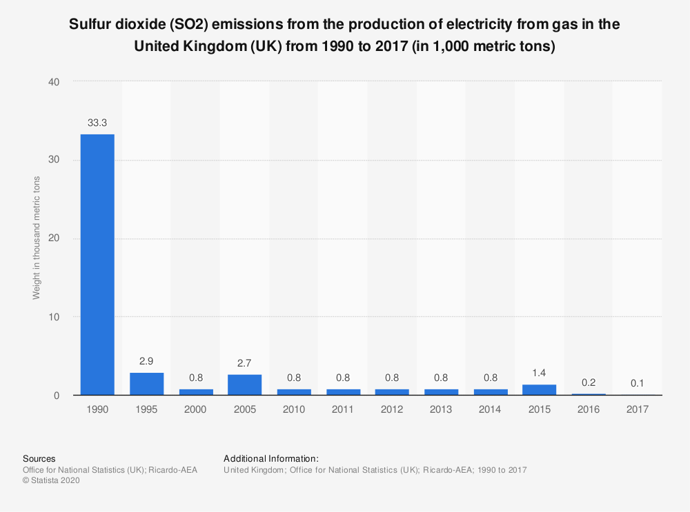 Statistic: Sulfur dioxide (SO2) emissions from the production of electricity from gas in the United Kingdom (UK) from 1990 to 2017 (in 1,000 metric tons) | Statista