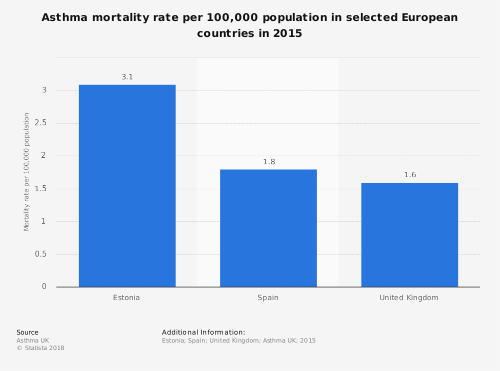 Statistic: Asthma mortality rate per 100,000 population in selected European countries in 2015 | Statista