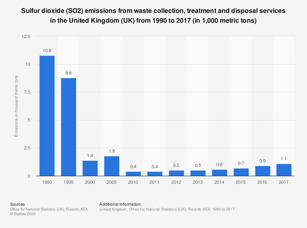Statistic: Sulfur dioxide (SO2) emissions from waste collection, treatment and disposal services in the United Kingdom (UK) from 1990 to 2017 (in 1,000 metric tons) | Statista