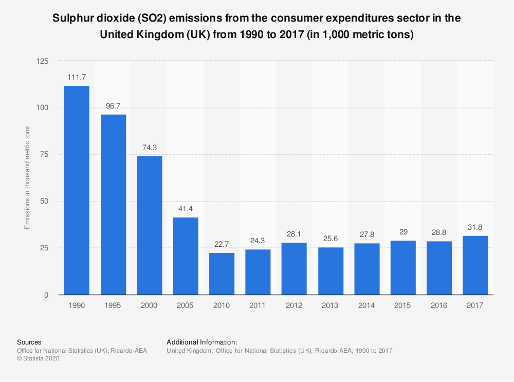 Statistic: Sulphur dioxide (SO2) emissions from the consumer expenditures sector in the United Kingdom (UK) from 1990 to 2017 (in 1,000 metric tons) | Statista