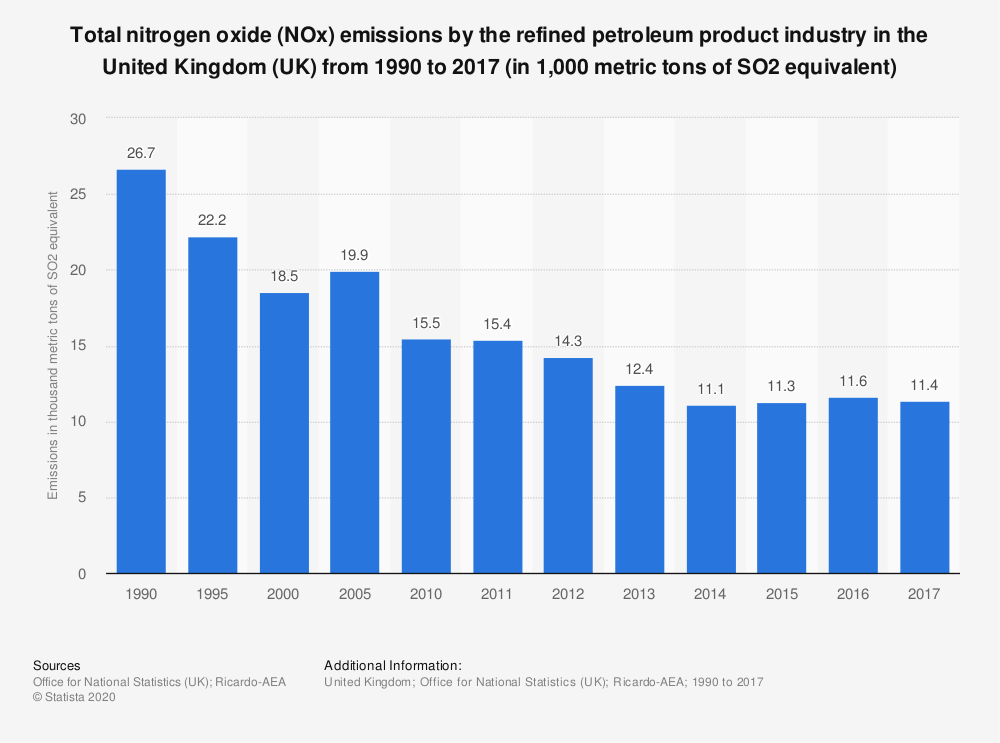 Statistic: Total nitrogen oxide (NOx) emissions by the refined petroleum product industry in the United Kingdom (UK) from 1990 to 2017 (in 1,000 metric tons of SO2 equivalent) | Statista