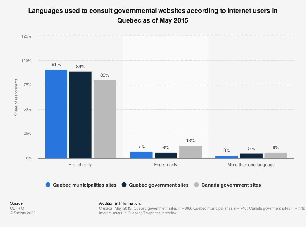 Statistic: Languages used to consult governmental websites according to internet users in Quebec as of May 2015 | Statista