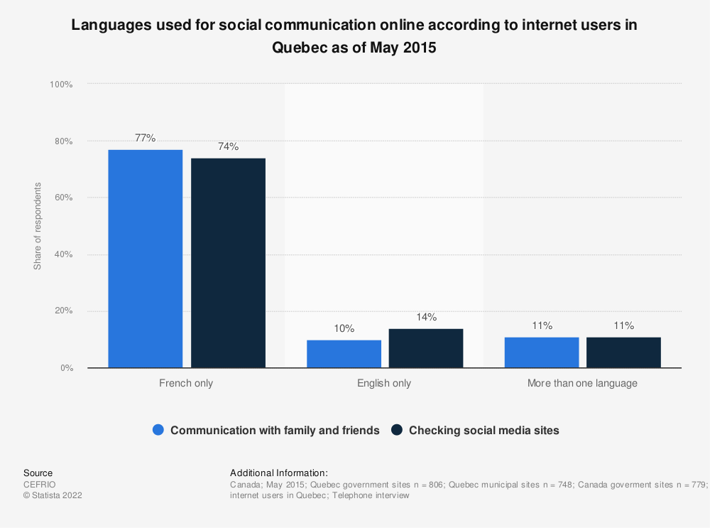 Statistic: Languages used for social communication online according to internet users in Quebec as of May 2015 | Statista