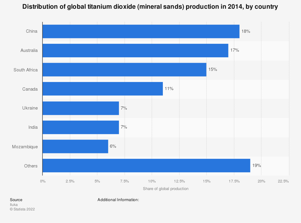 Statistic: Distribution of global titanium dioxide (mineral sands) production in 2014, by country   Statista
