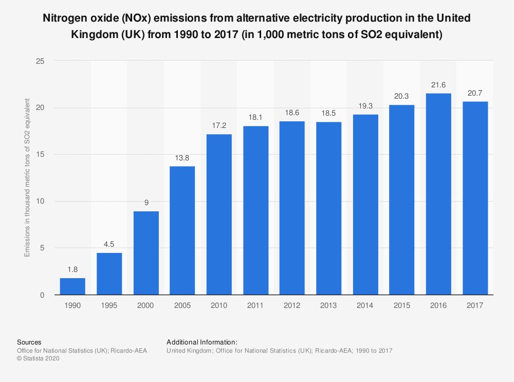 Statistic: Nitrogen oxide (NOx) emissions from alternative electricity production in the United Kingdom (UK) from 1990 to 2017 (in 1,000 metric tons of SO2 equivalent) | Statista