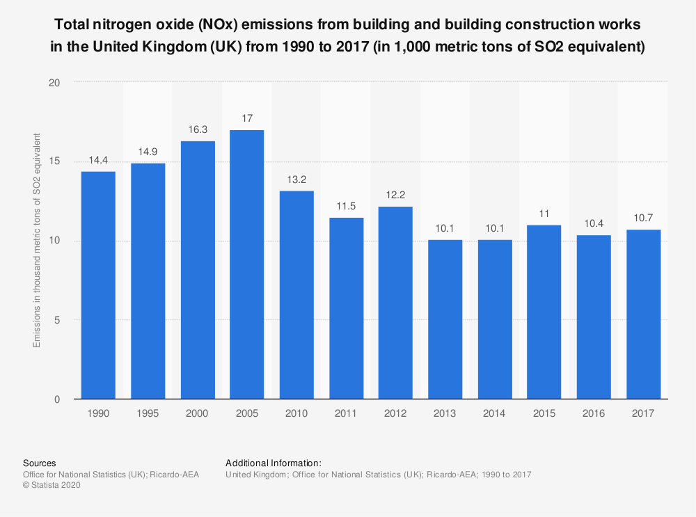Statistic: Total nitrogen oxide (NOx) emissions from building and building construction works in the United Kingdom (UK) from 1990 to 2017 (in 1,000 metric tons of SO2 equivalent) | Statista