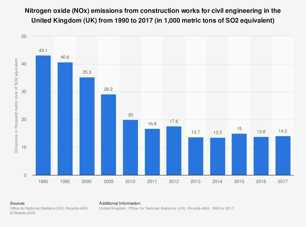Statistic: Nitrogen oxide (NOx) emissions from construction works for civil engineering in the United Kingdom (UK) from 1990 to 2017 (in 1,000 metric tons of SO2 equivalent) | Statista