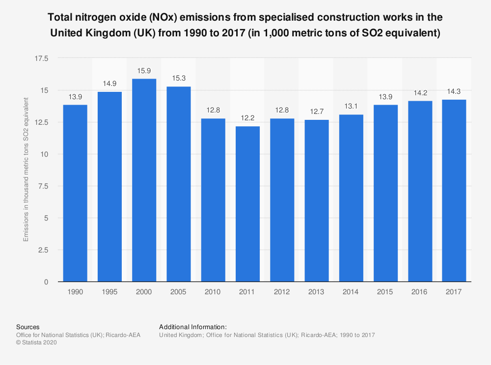 Statistic: Total nitrogen oxide (NOx) emissions from specialised construction works in the United Kingdom (UK) from 1990 to 2017 (in 1,000 metric tons of SO2 equivalent) | Statista