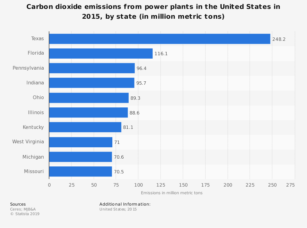 Statistic: Carbon dioxide emissions from power plants in the United States in 2015, by state (in million metric tons) | Statista