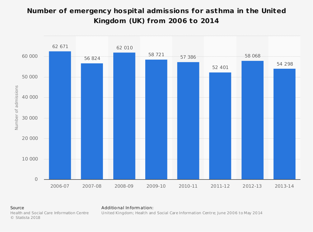 Statistic: Number of emergency hospital admissions for asthma in the United Kingdom (UK) from 2006 to 2014 | Statista